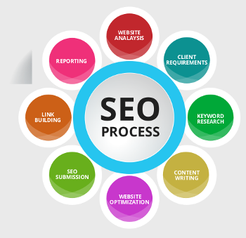 SIGNS THAT YOU NEED TO HIRE SEO CONSULTANT IN DENVER